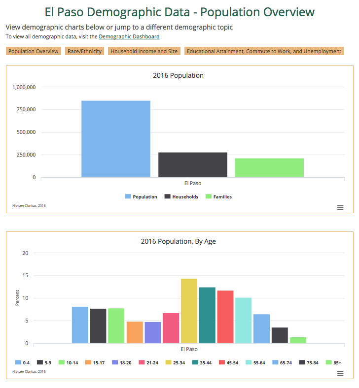 Using Claritas Pop Facts Demographic Charts Conduent Healthy